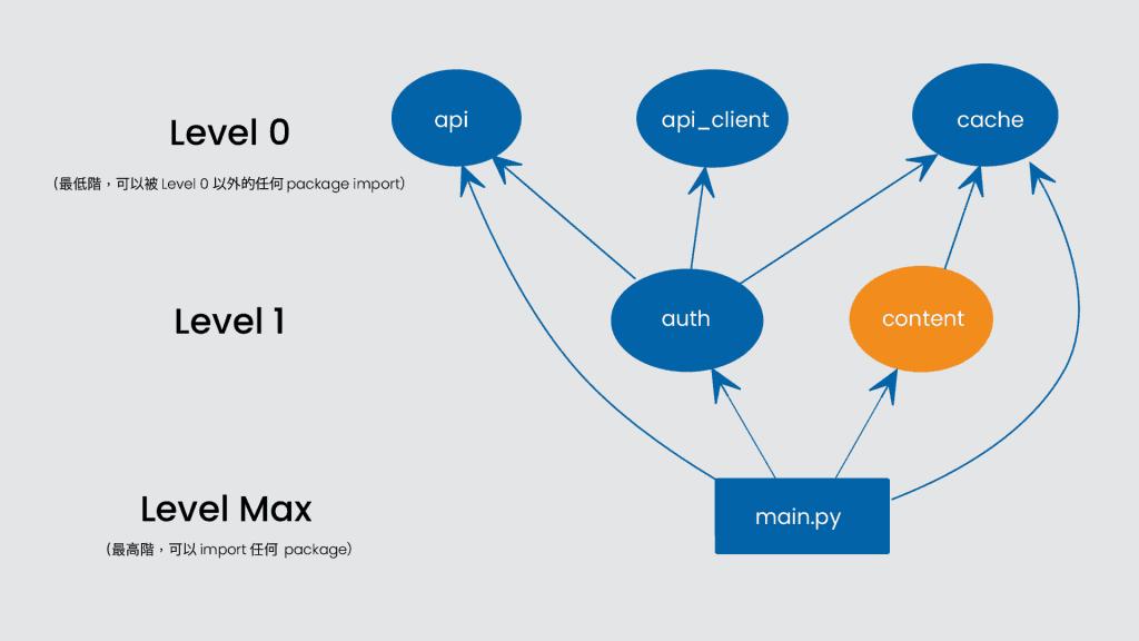 Python3 Content Service package 之間的依賴關係與階層