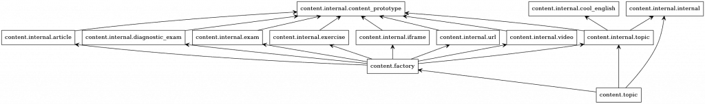 Content package 中 module 的相依關係